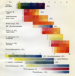 (color chart) src: Department of Marine Biology. Papers. Volume XI. Washington, D.C.: Carnegie Institute, 1917.